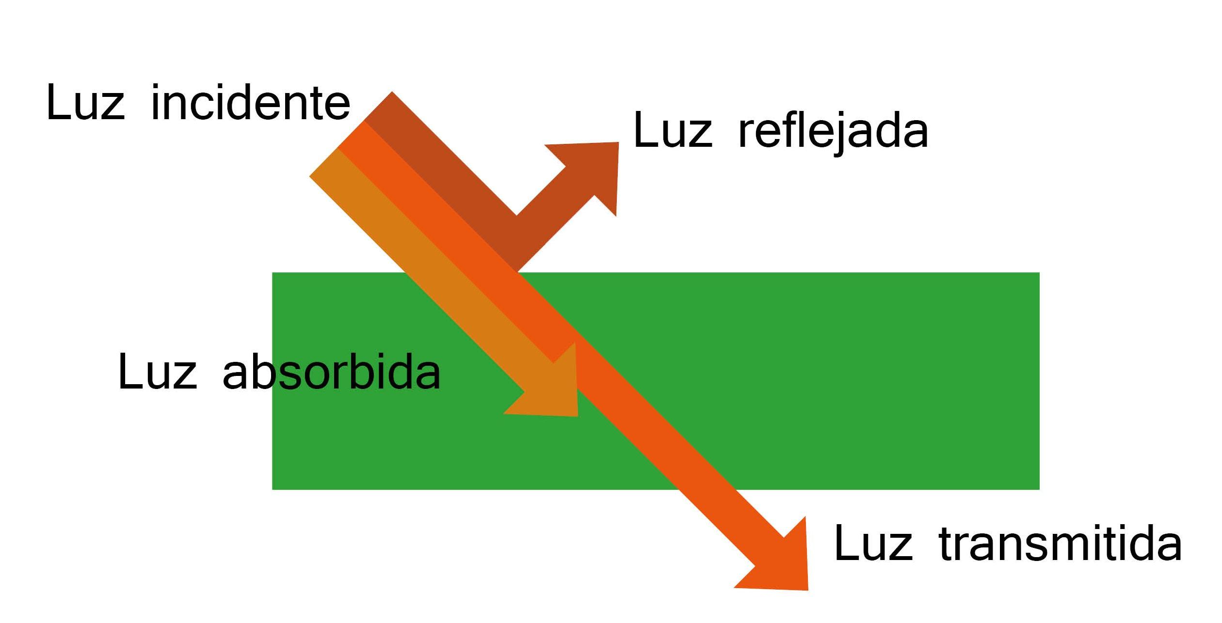 transmision_reflexion_absorcion.jpg